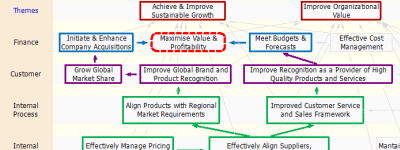 How to Align Suppliers - Value Chain