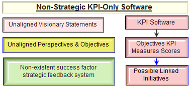 Using Non-Strategic non-linked KPI (Key Performance Indicator) Reporting Software Systems