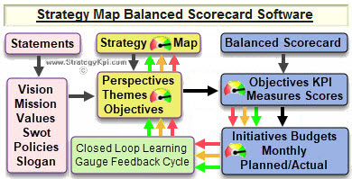 Strategy Map Software for Key Performance Indicator. BSC Software provides data for KPI Software.