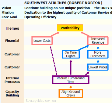 South West Airlines Strategy Map Diagram